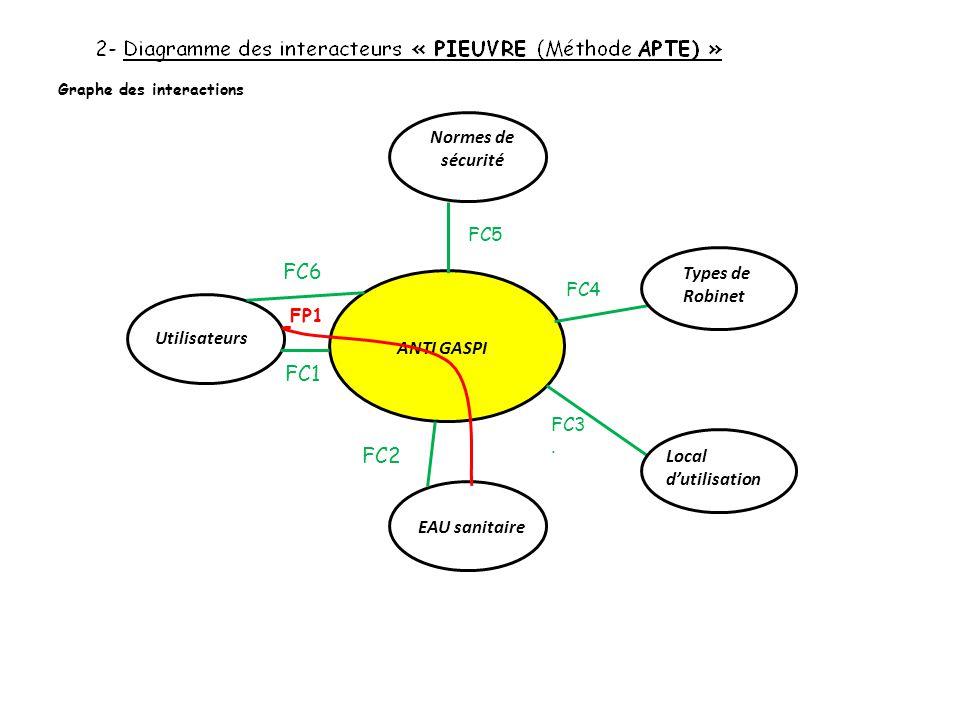 FC6 FC1 FC2 Normes de sécurité FC5 Types de Robinet FC4 FP1