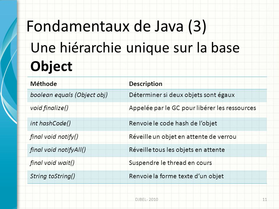 Fondamentaux de Java (3)