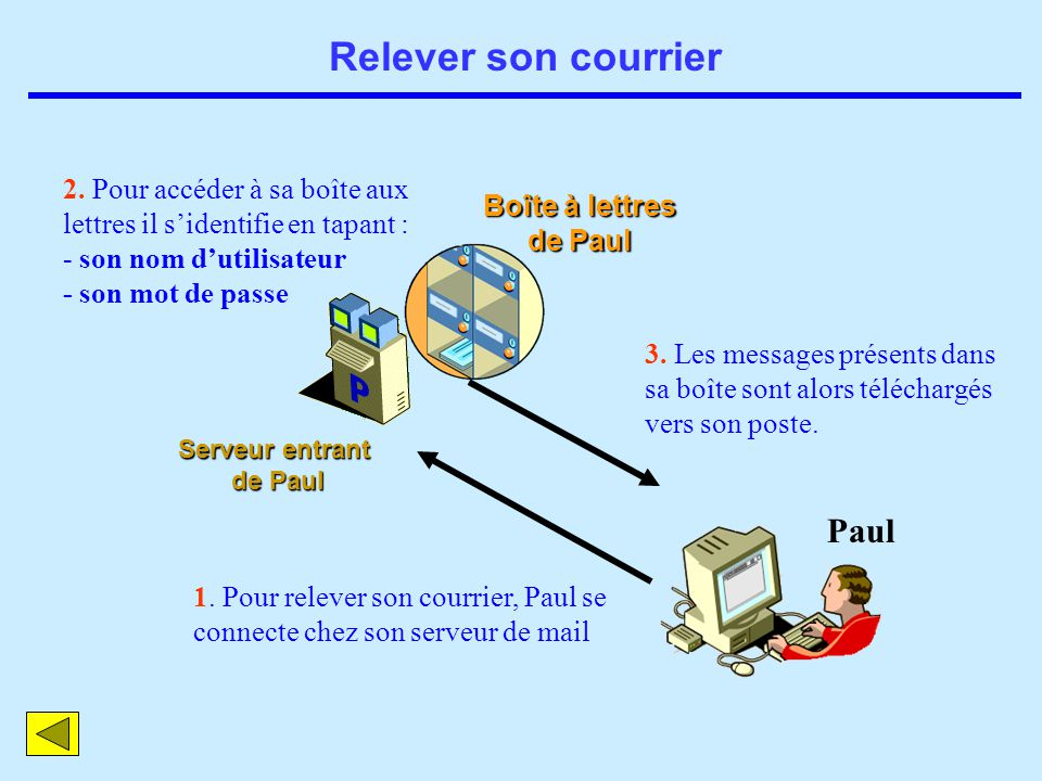 Relever son courrier Paul