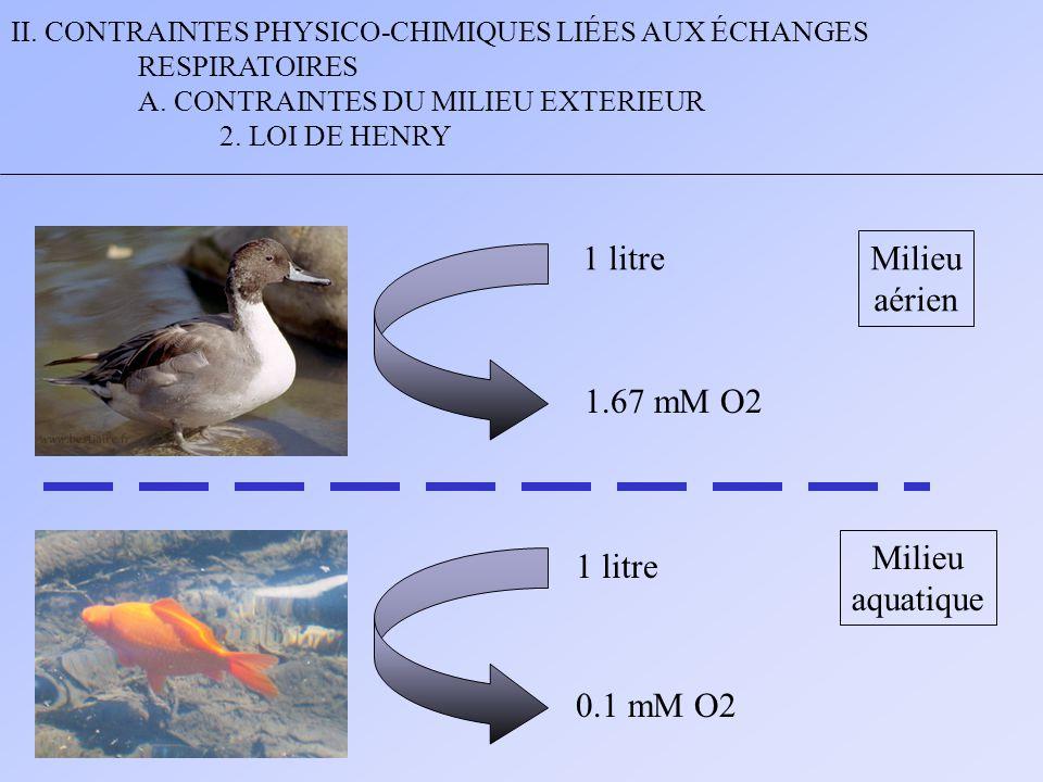 1 litre Milieu aérien 1.67 mM O2 Milieu aquatique 1 litre 0.1 mM O2
