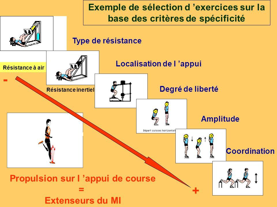 Exemple de sélection d 'exercices sur la base des critères de spécificité