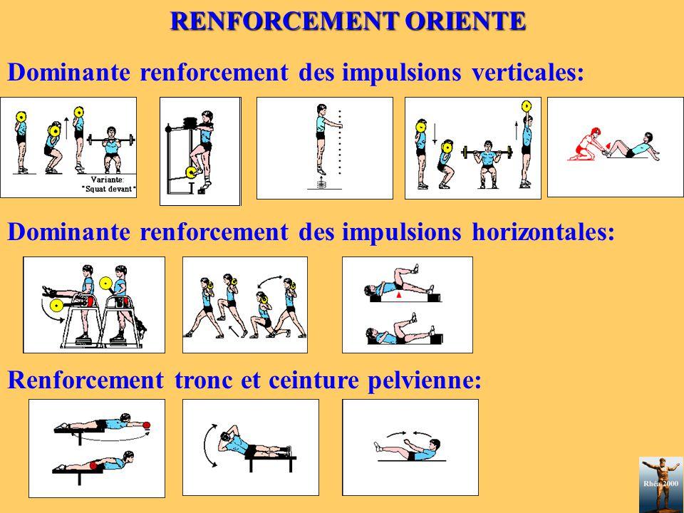 RENFORCEMENT ORIENTE Dominante renforcement des impulsions verticales: Dominante renforcement des impulsions horizontales: