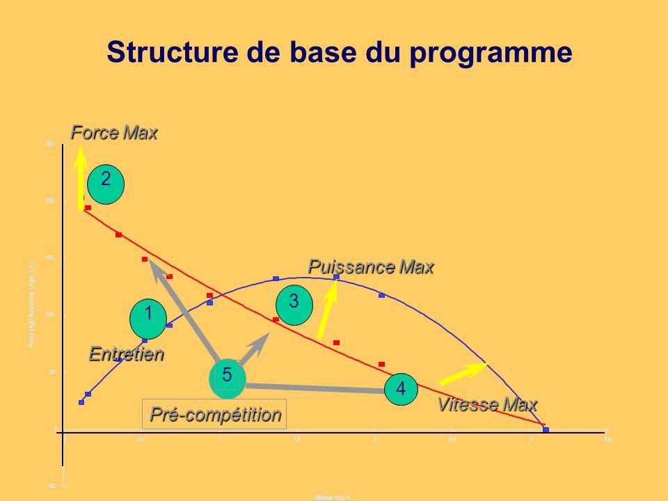 Structure de base du programme