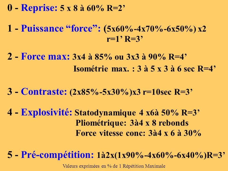 Valeurs exprimées en % de 1 Répétition Maximale