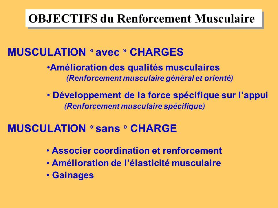 OBJECTIFS du Renforcement Musculaire