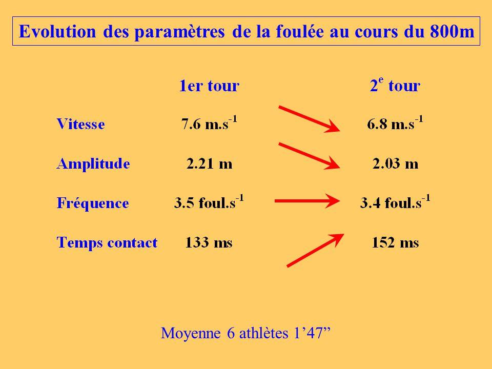 Evolution des paramètres de la foulée au cours du 800m