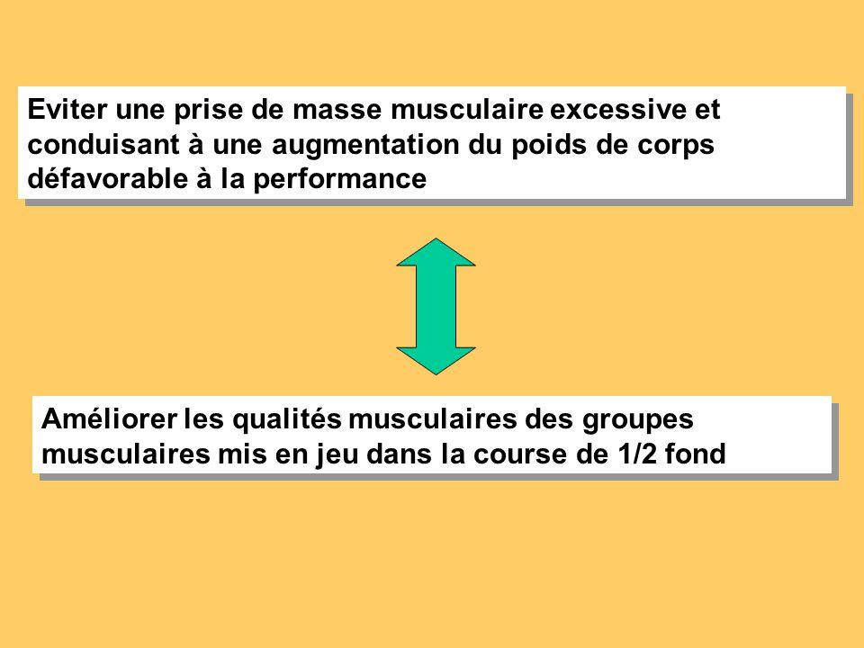 Eviter une prise de masse musculaire excessive et conduisant à une augmentation du poids de corps défavorable à la performance