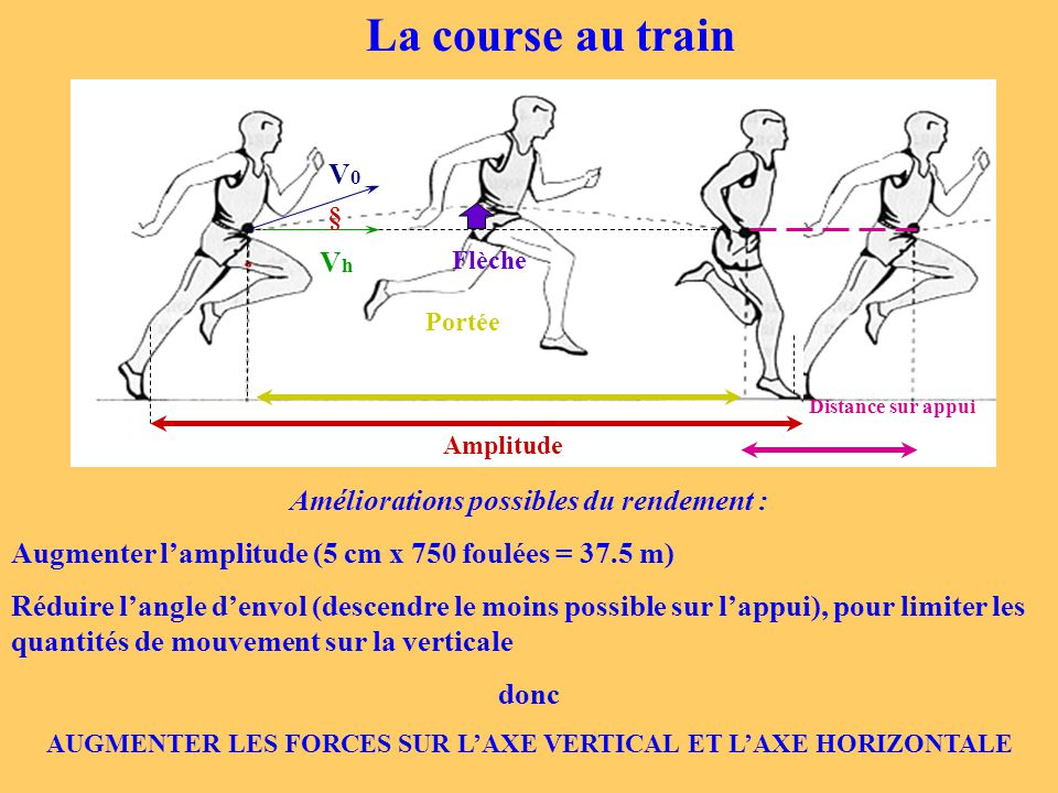 La course au train V0 Vh Améliorations possibles du rendement :