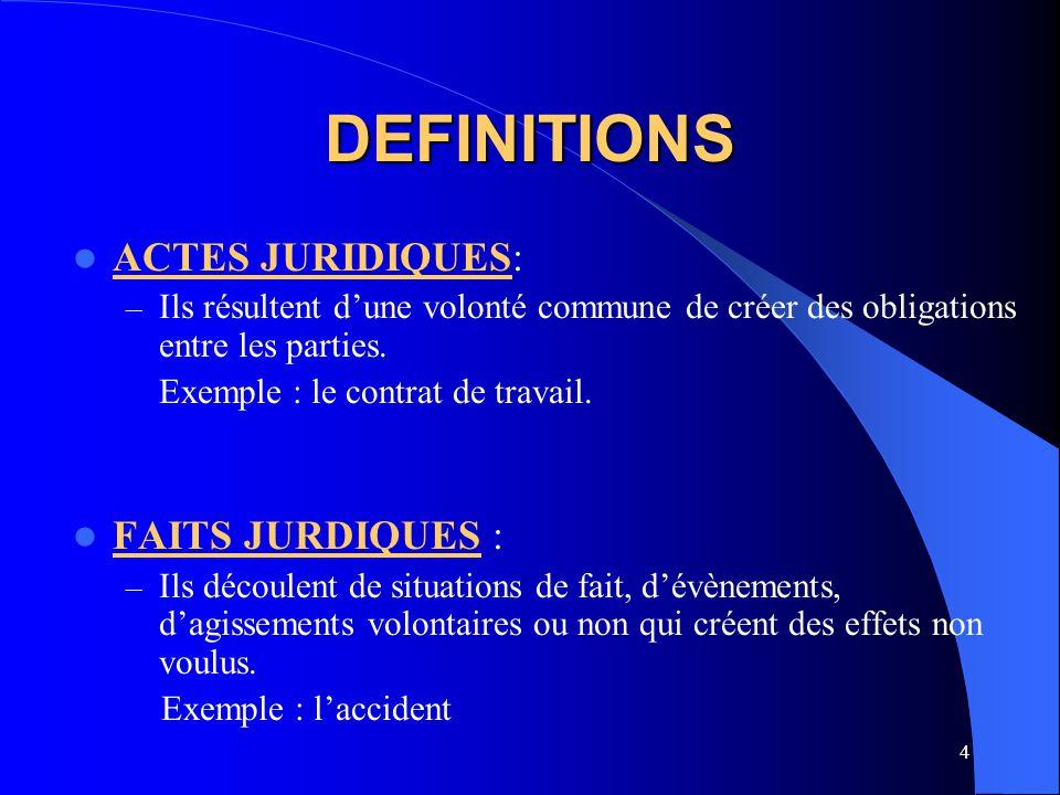 DEFINITIONS ACTES JURIDIQUES: FAITS JURDIQUES :