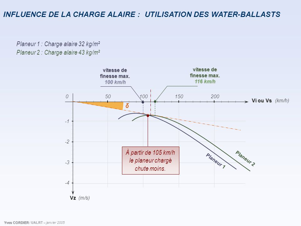 INFLUENCE DE LA CHARGE ALAIRE : UTILISATION DES WATER-BALLASTS