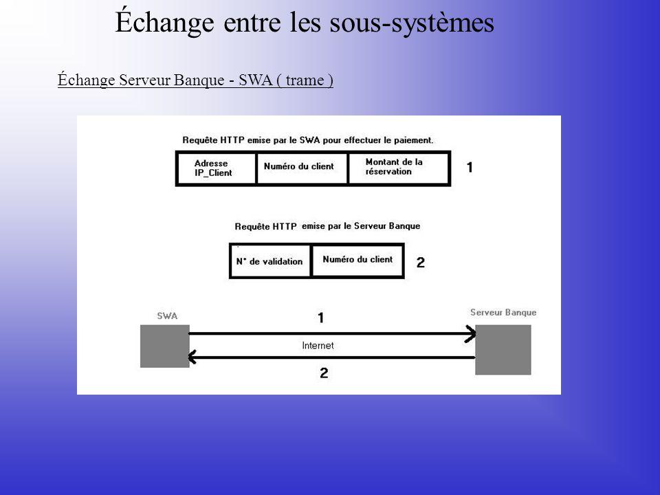 Échange entre les sous-systèmes