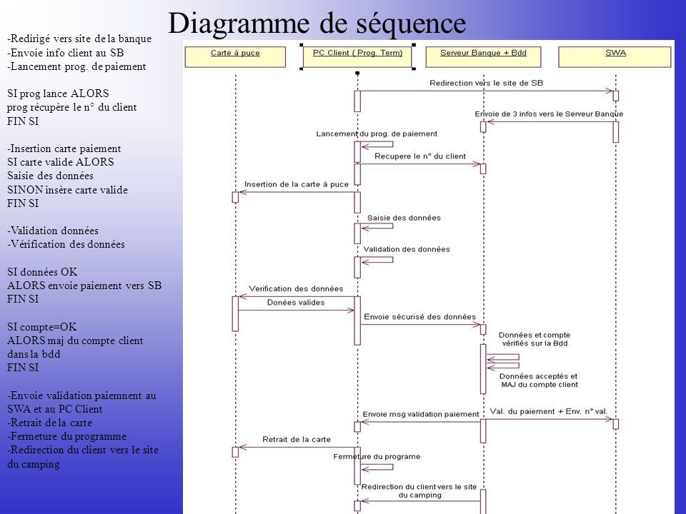 Diagramme de séquence -Redirigé vers site de la banque