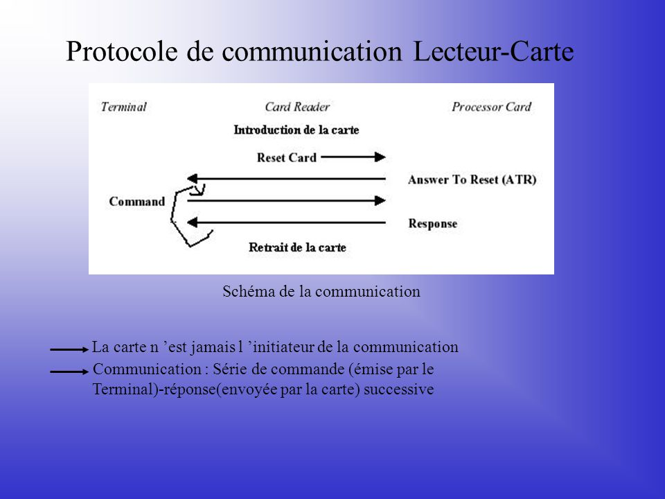 Protocole de communication Lecteur-Carte