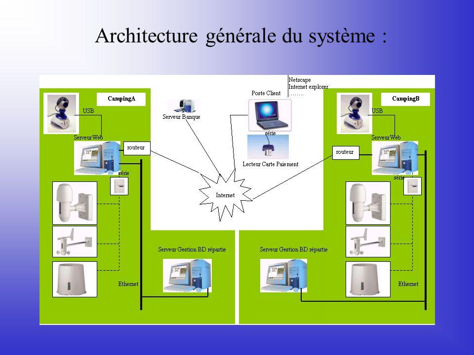 Architecture générale du système :
