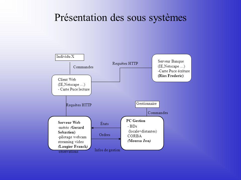 Présentation des sous systèmes