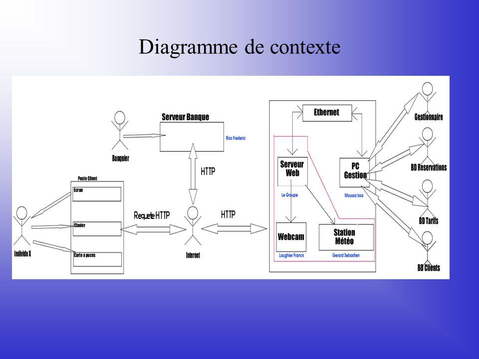 Diagramme de contexte