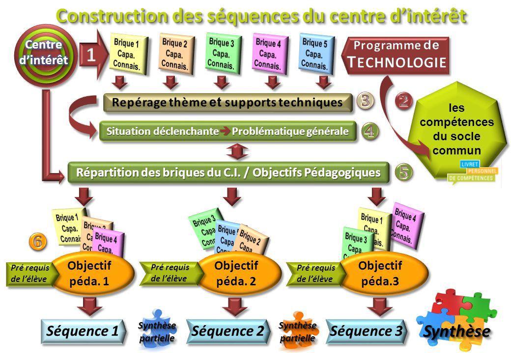      Construction des séquences du centre d'intérêt 1 Synthèse