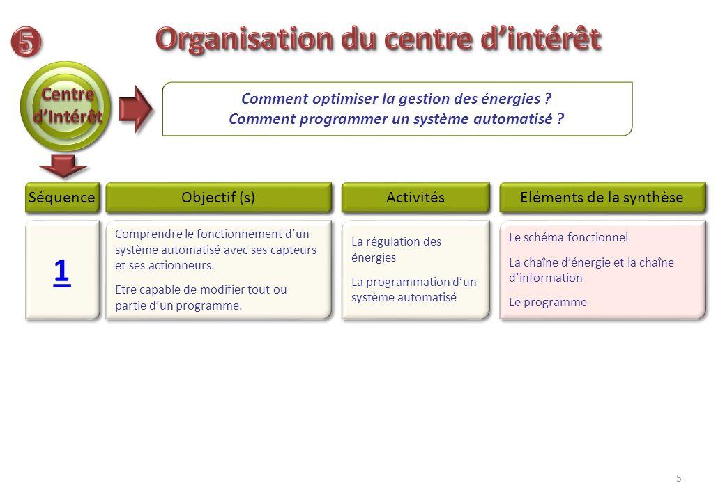  Organisation du centre d'intérêt 1 Centre d'Intérêt
