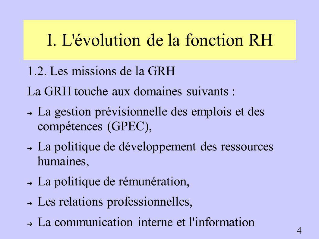 I. L évolution de la fonction RH