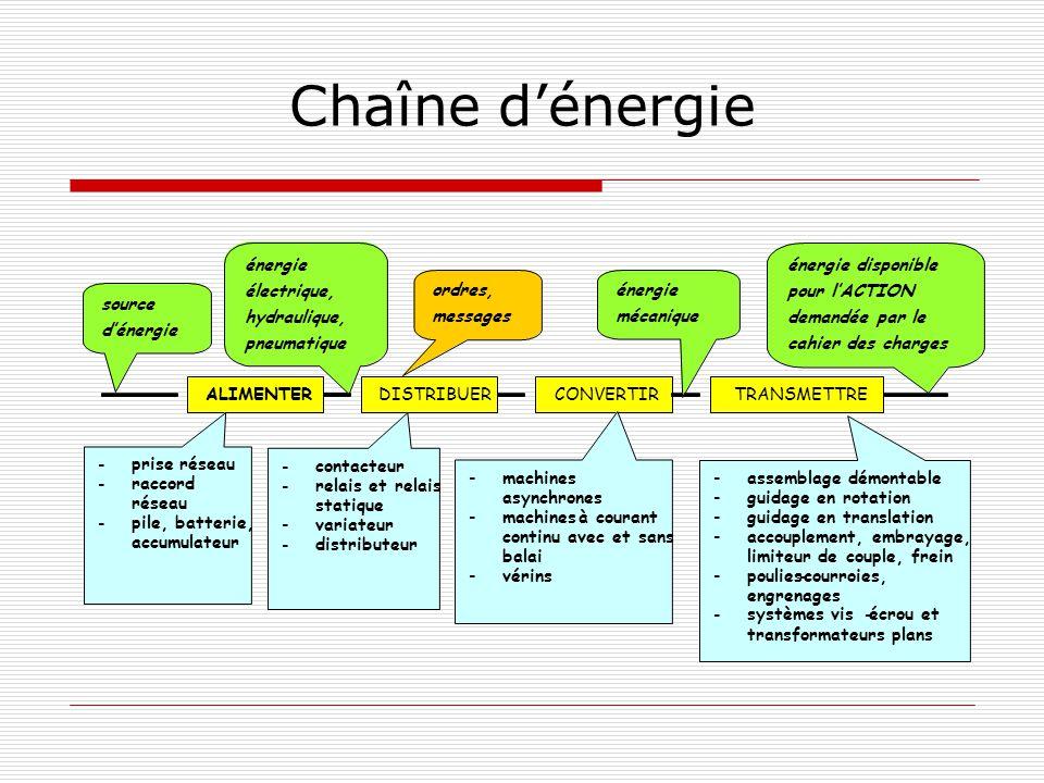 Chaîne d'énergie ALIMENTER DISTRIBUER CONVERTIR TRANSMETTRE -