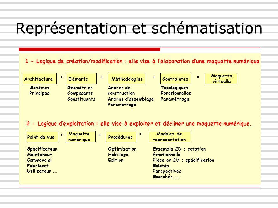Représentation et schématisation