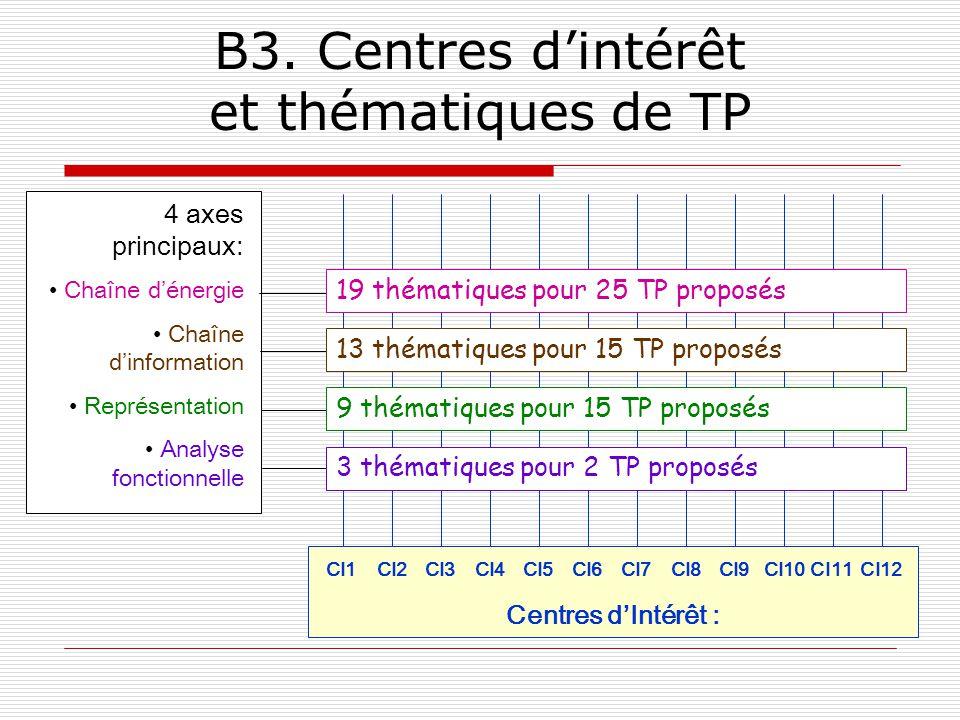 B3. Centres d'intérêt et thématiques de TP