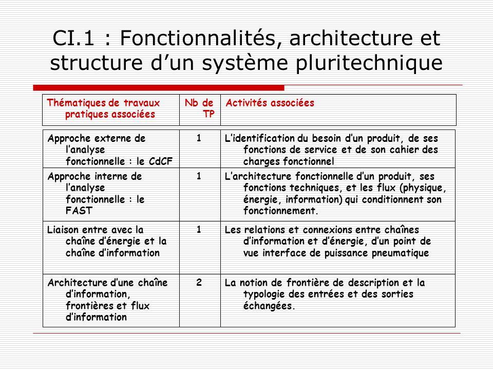 CI.1 : Fonctionnalités, architecture et structure d'un système pluritechnique