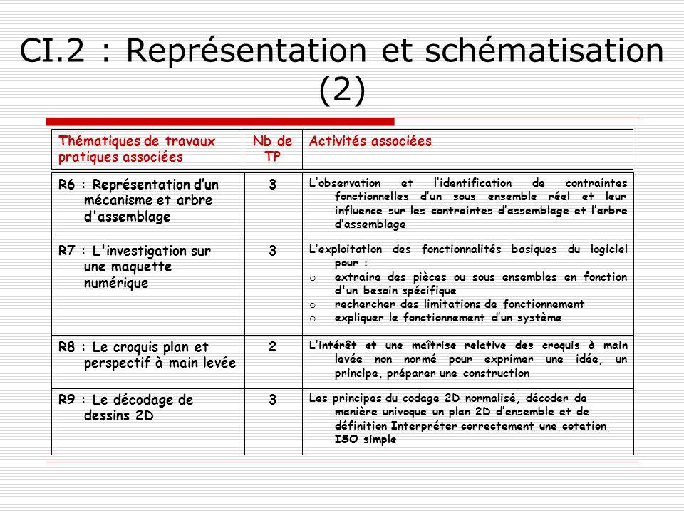CI.2 : Représentation et schématisation (2)