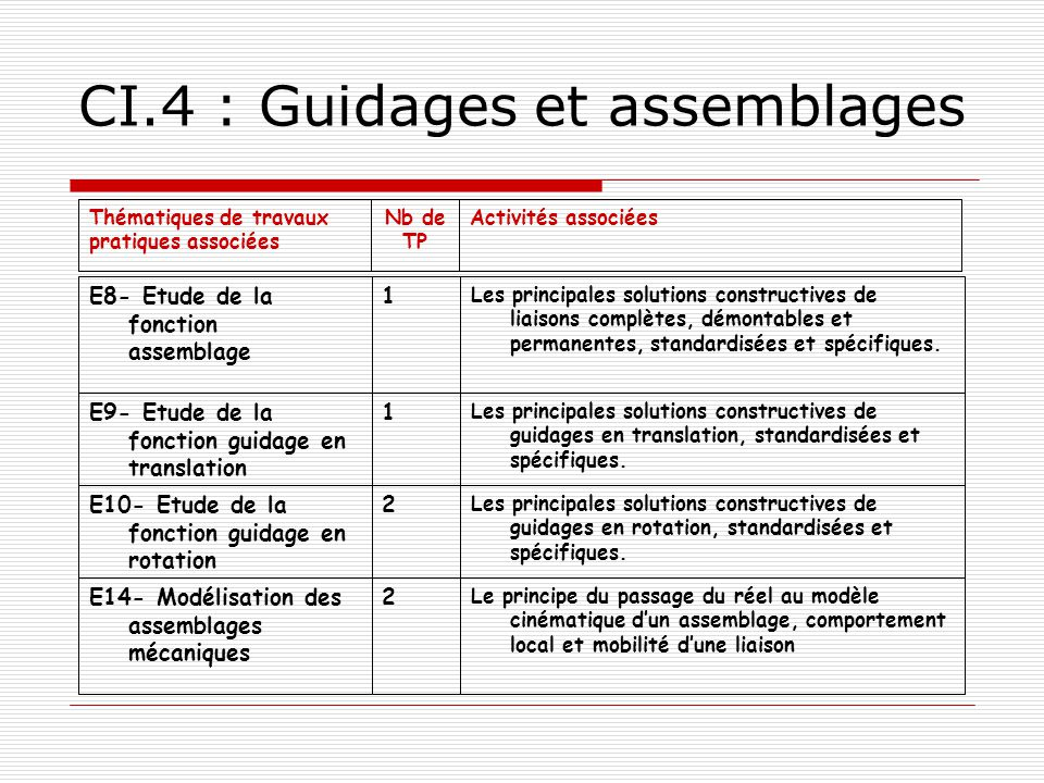 CI.4 : Guidages et assemblages