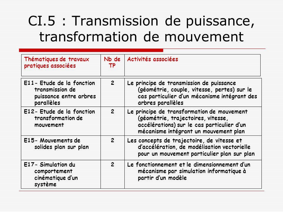 CI.5 : Transmission de puissance, transformation de mouvement