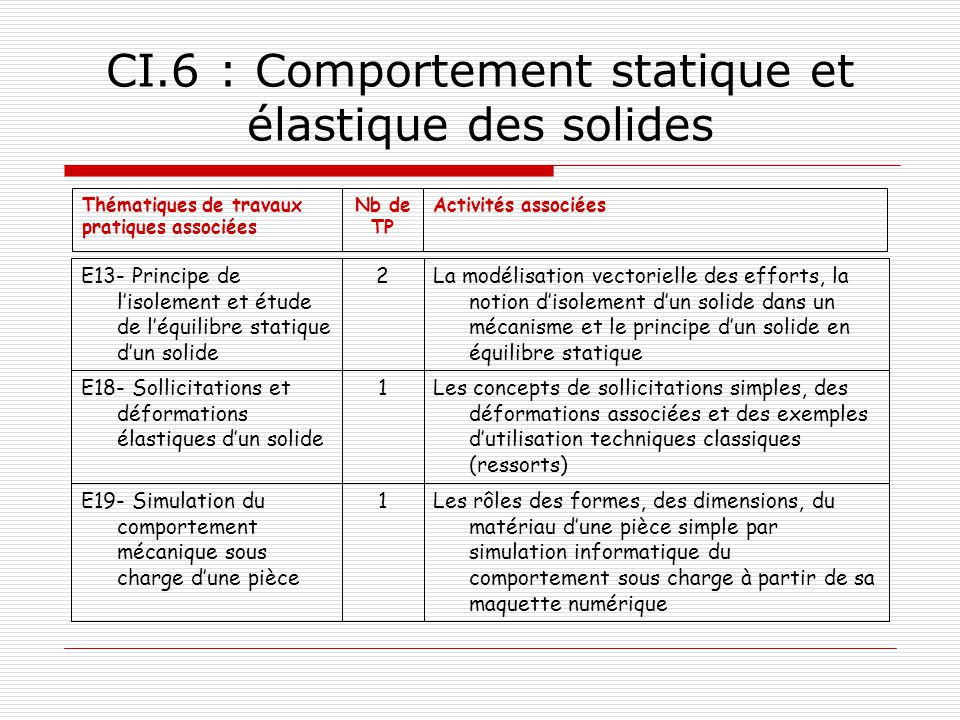 CI.6 : Comportement statique et élastique des solides
