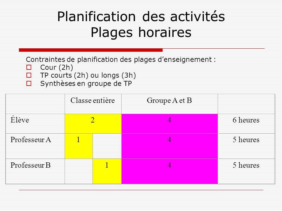 Planification des activités Plages horaires