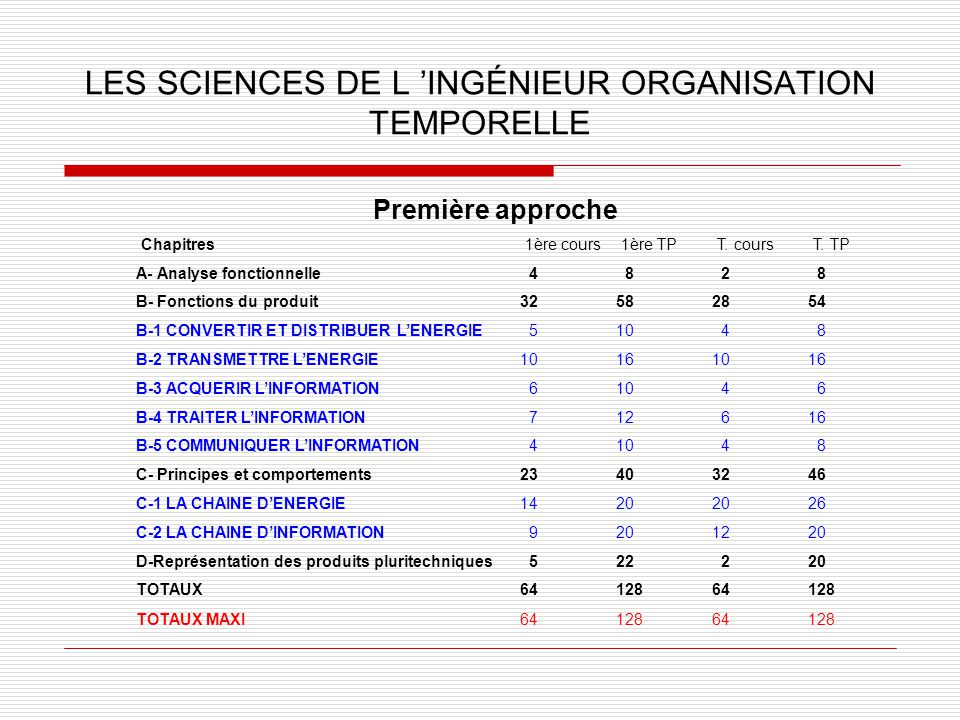 LES SCIENCES DE L 'INGÉNIEUR ORGANISATION TEMPORELLE