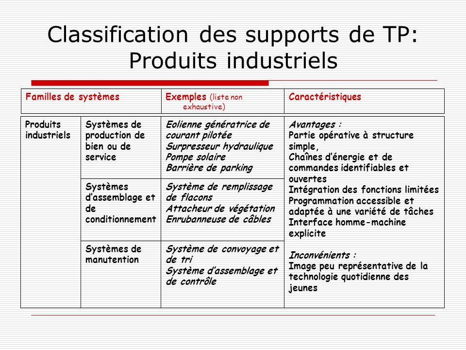 Classification des supports de TP: Produits industriels