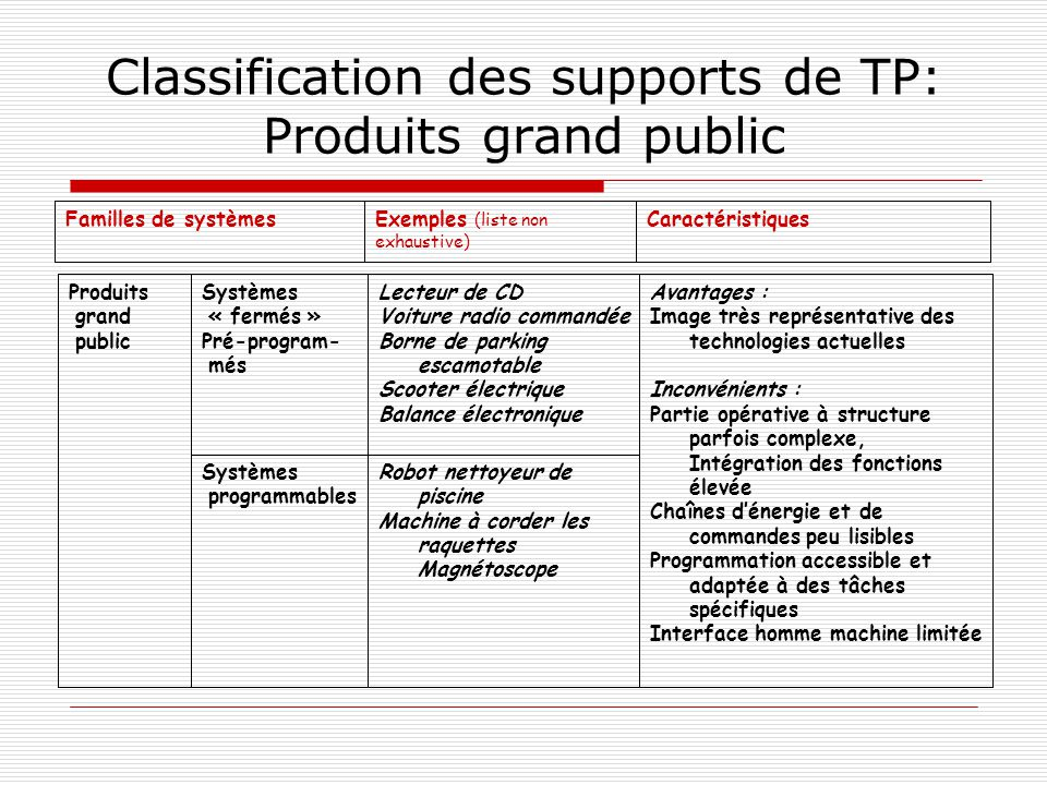 Classification des supports de TP: Produits grand public