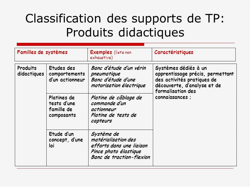 Classification des supports de TP: Produits didactiques