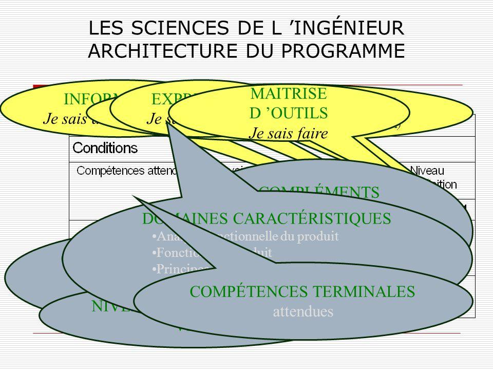 LES SCIENCES DE L 'INGÉNIEUR ARCHITECTURE DU PROGRAMME