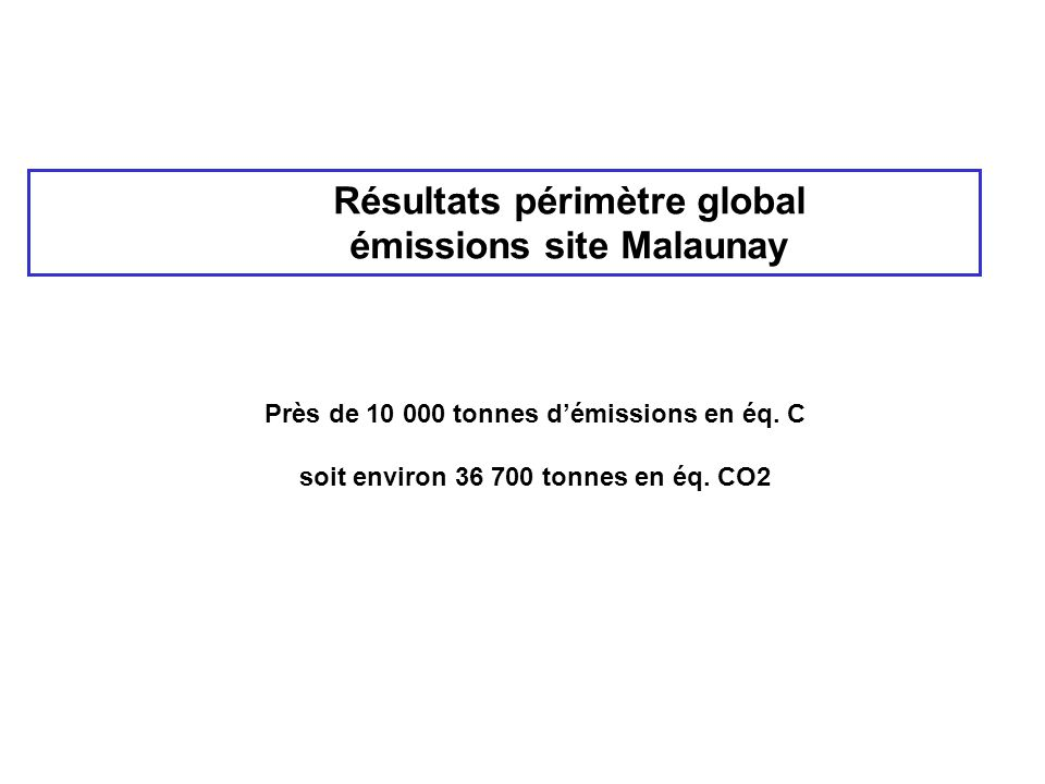 Résultats périmètre global émissions site Malaunay