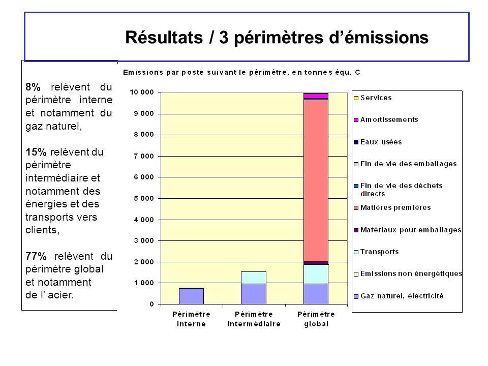 Résultats / 3 périmètres d'émissions