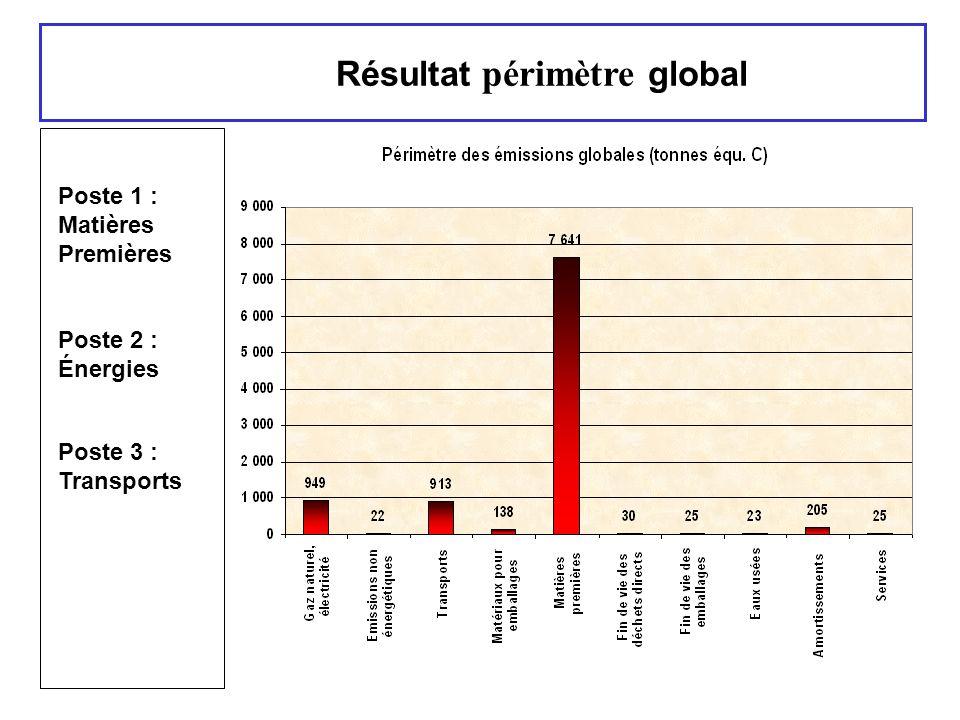Résultat périmètre global