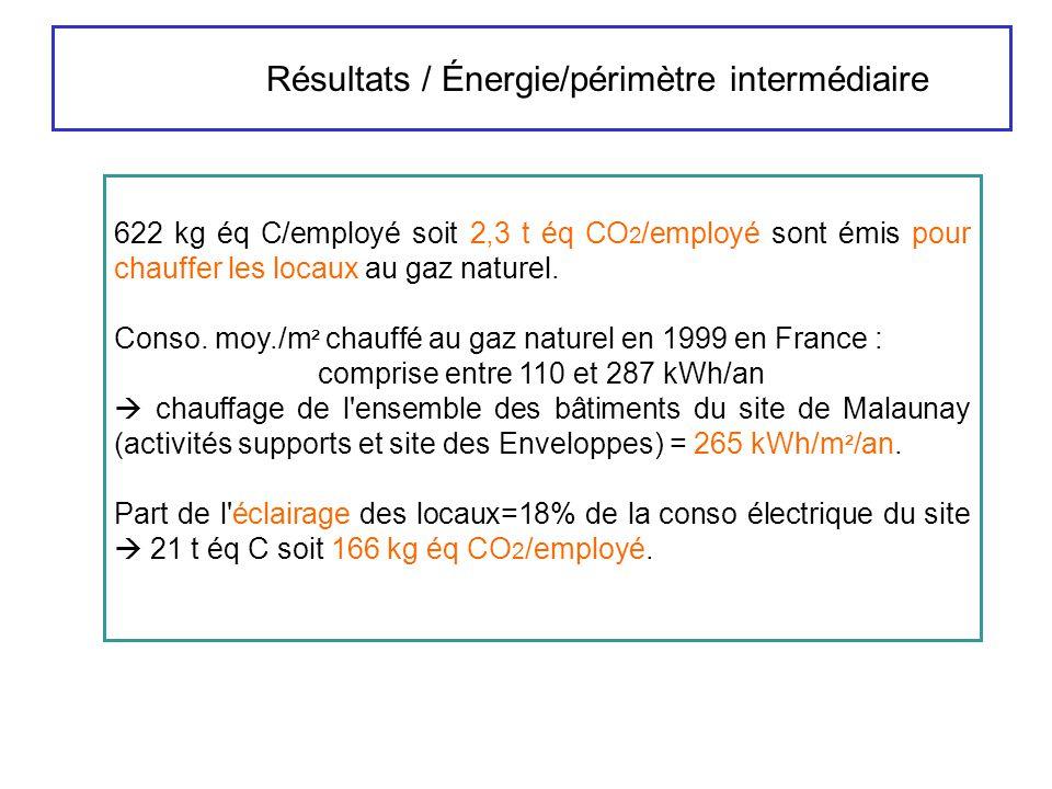 Résultats / Énergie/périmètre intermédiaire