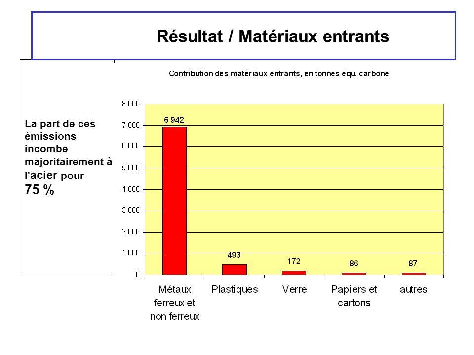 Résultat / Matériaux entrants
