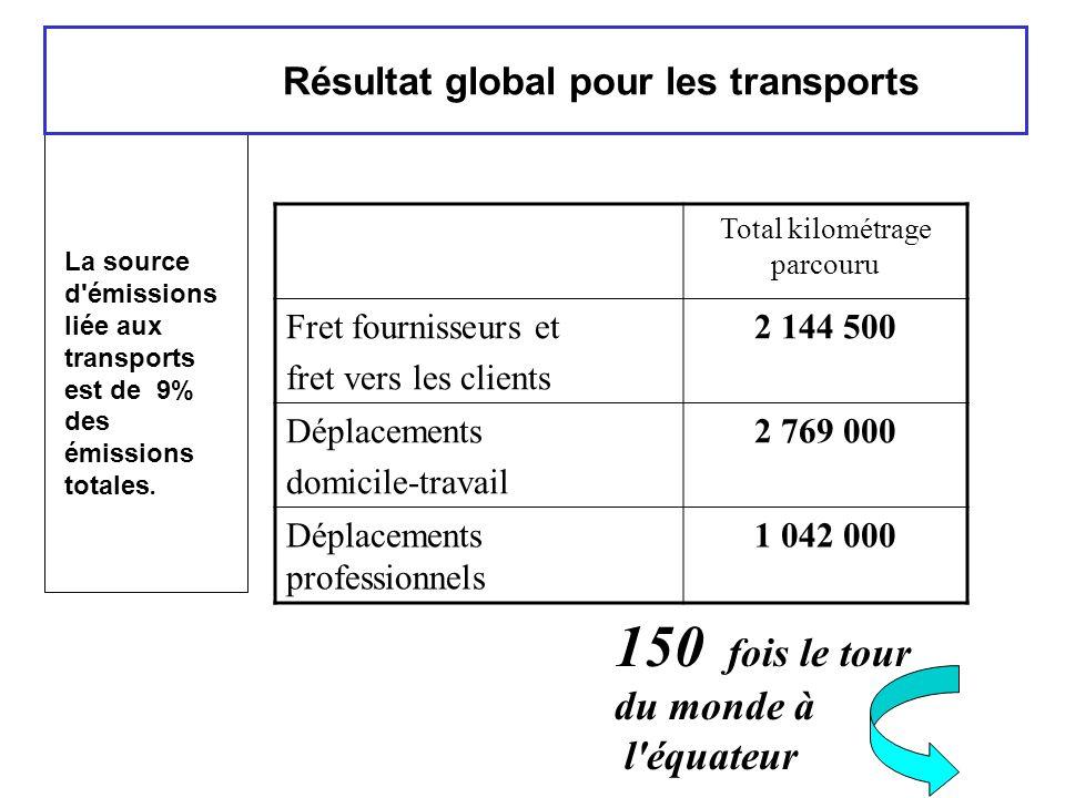 Résultat global pour les transports