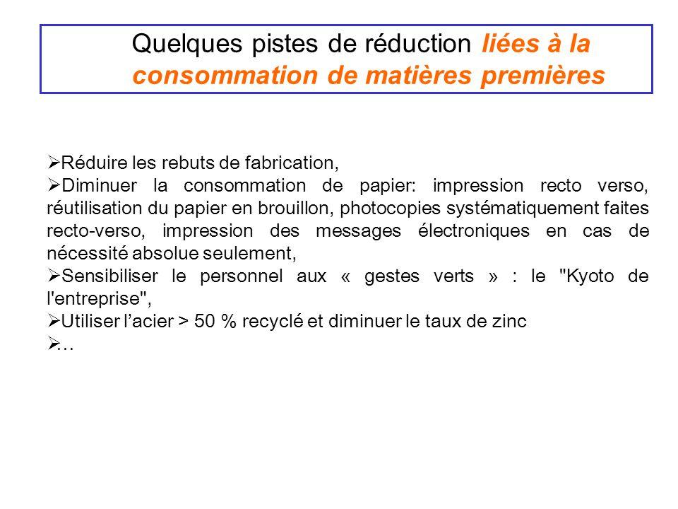 Quelques pistes de réduction liées à la consommation de matières premières