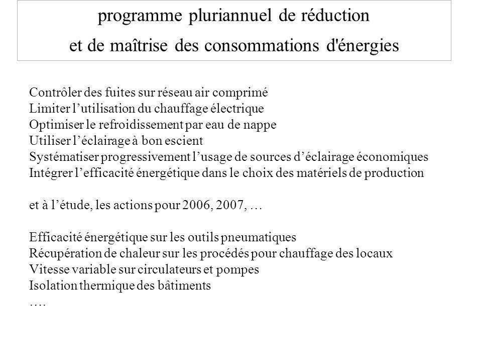 programme pluriannuel de réduction et de maîtrise des consommations d énergies