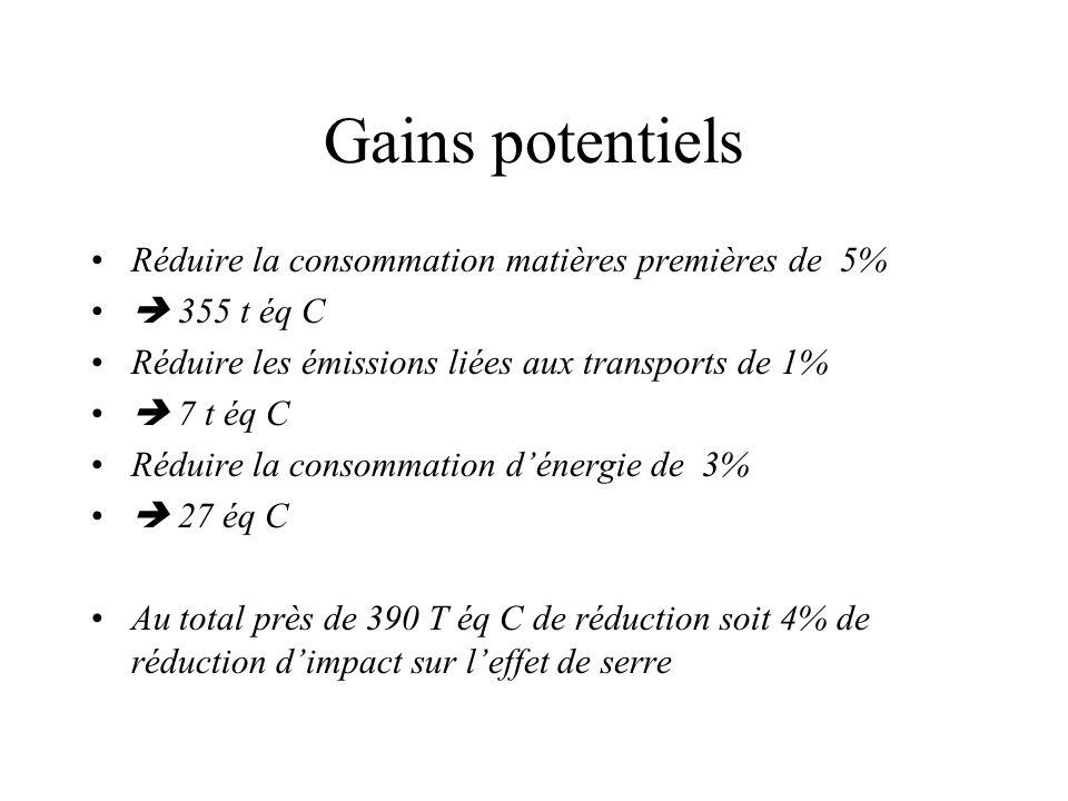 Gains potentiels Réduire la consommation matières premières de 5%
