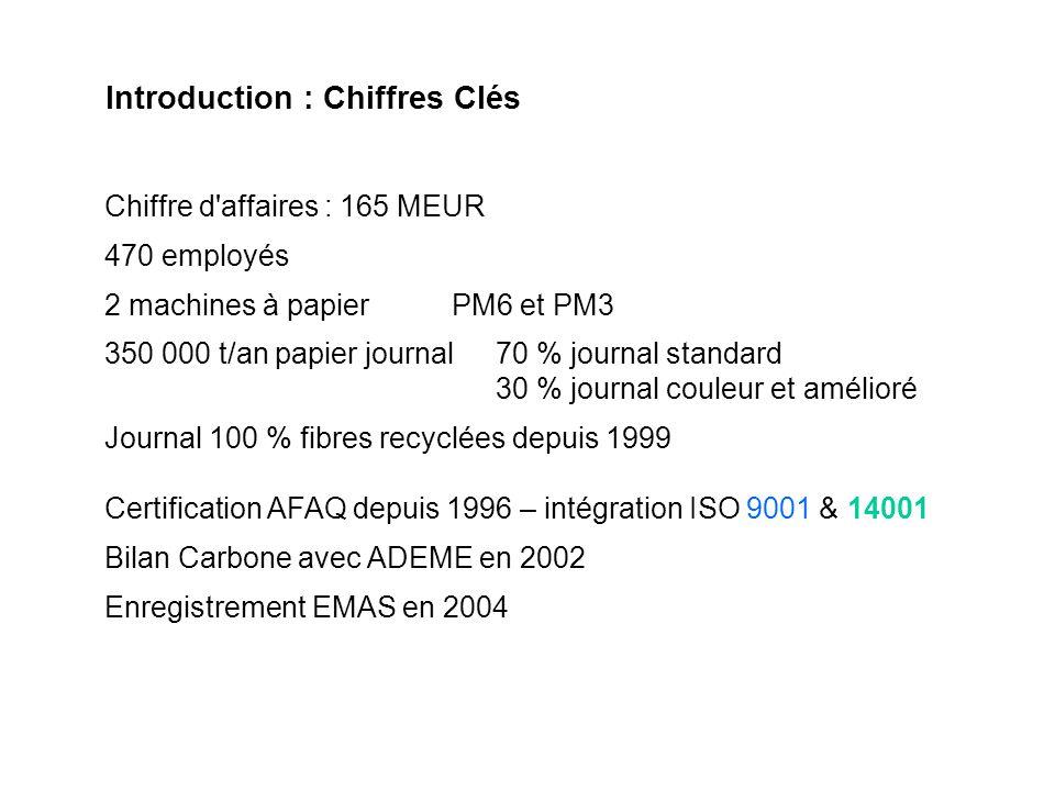 Introduction : Chiffres Clés