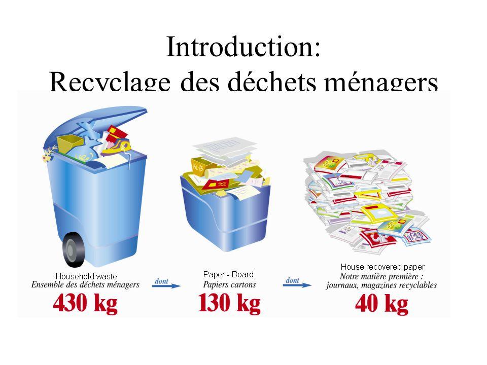 Introduction: Recyclage des déchets ménagers