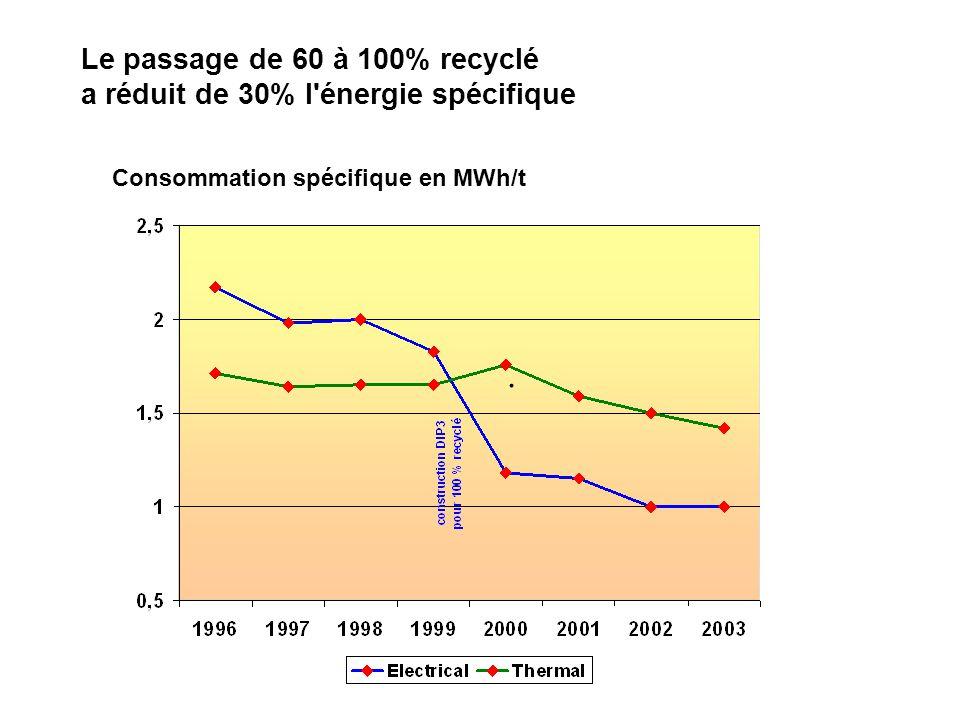 . Le passage de 60 à 100% recyclé a réduit de 30% l énergie spécifique