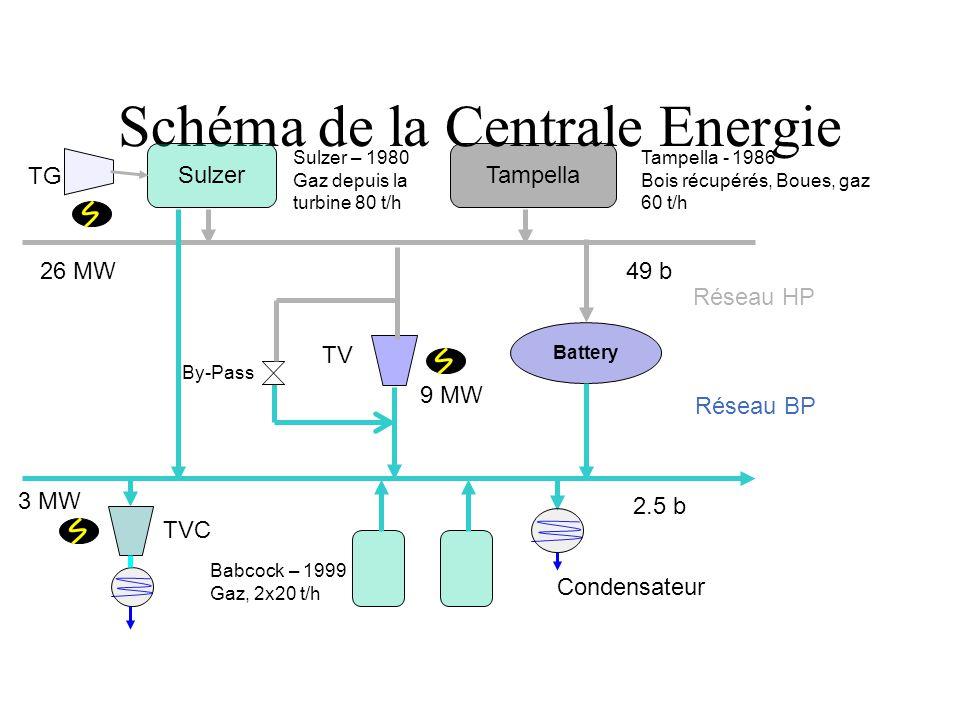 Schéma de la Centrale Energie